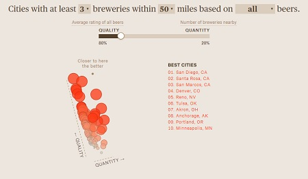 Craft beer — so hot right now. But what city is the microbrew capital of the US?